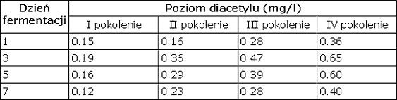 diacetyl tabela