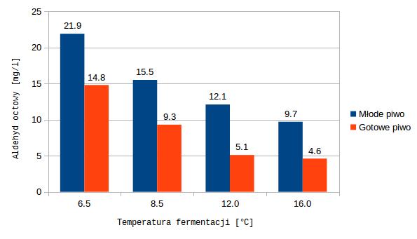Produkcja aldehydu octowego a temperatura fermentacji. Źródło: Effect of some technological factors on the content of acetaldehyde in beer; Nejava Petkova, Gunka Jonkova (2010)