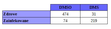 DMSO / DMS