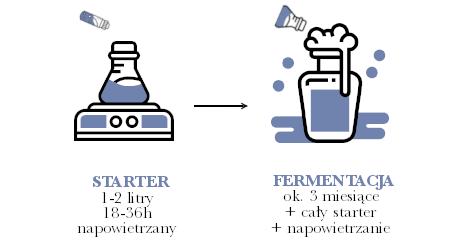 Fermentacja mieszana schemat