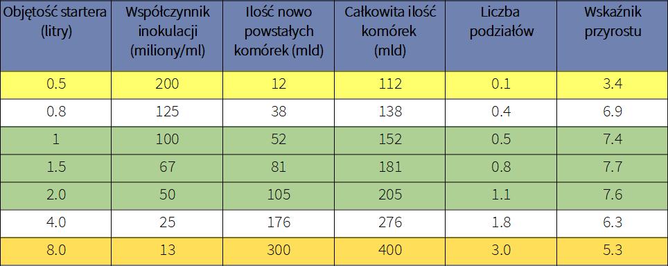 Tabela starter drożdżowy